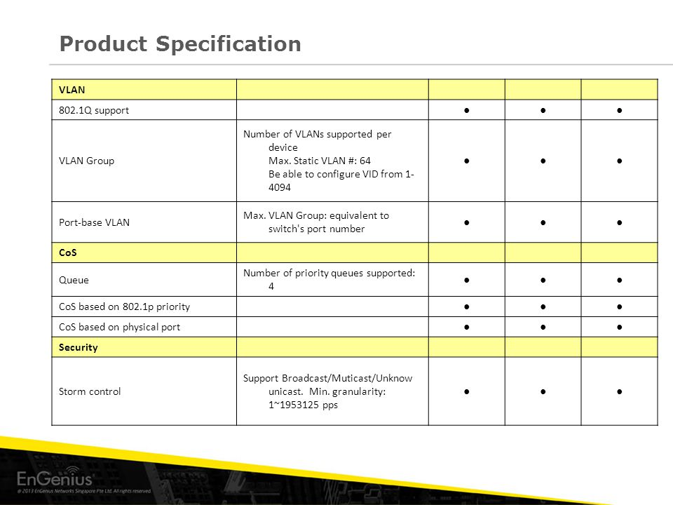 Product Specification VLAN 802.1Q support ●●● VLAN Group Number of VLANs supported per device Max.