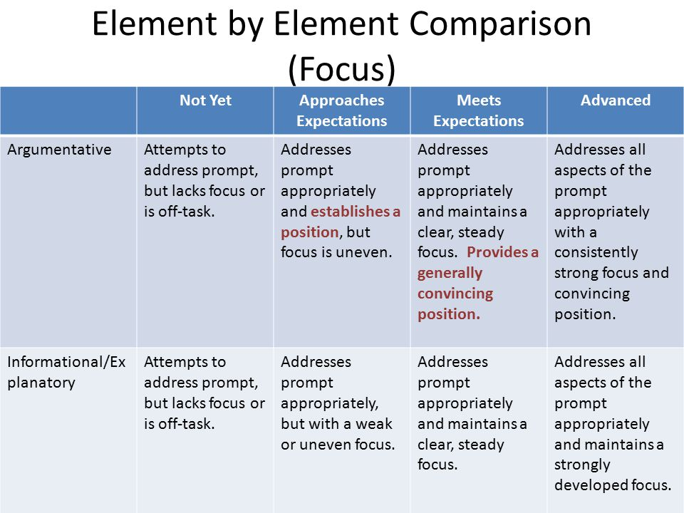 Characteristics of the Informational/Explanatory Rubric 7 Elements (same as Argumentative Rubric) About establishing a thesis to inform/explain L2 involves addressing credibility of sources or drawing conclusions.