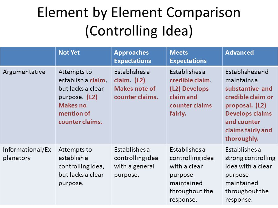 Types of Writing: Narrative What's the Difference.
