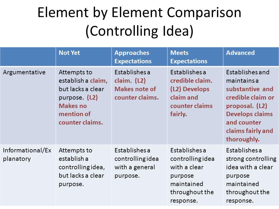 Element by Element Comparison (Controlling Idea) Not YetApproaches Expectations Meets Expectations Advanced ArgumentativeAttempts to establish a claim, but lacks a clear purpose.