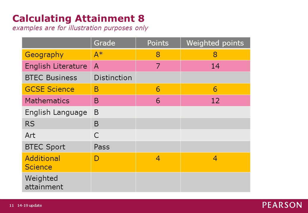 11 Calculating Attainment 8 examples are for illustration purposes only GradePointsWeighted points GeographyA*88 English LiteratureA714 BTEC BusinessDistinction GCSE ScienceB66 MathematicsB612 English LanguageB RSB ArtC BTEC SportPass Additional Science D44 Weighted attainment update