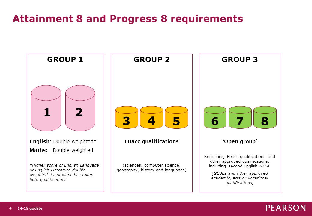 GROUP 3 'Open group' Remaining Ebacc qualifications and other approved qualifications, including second English GCSE (GCSEs and other approved academic, arts or vocational qualifications) GROUP 2 EBacc qualifications (sciences, computer science, geography, history and languages) GROUP 1 English: Double weighted* Maths: Double weighted *Higher score of English Language or English Literature double weighted if a student has taken both qualifications Attainment 8 and Progress 8 requirements update