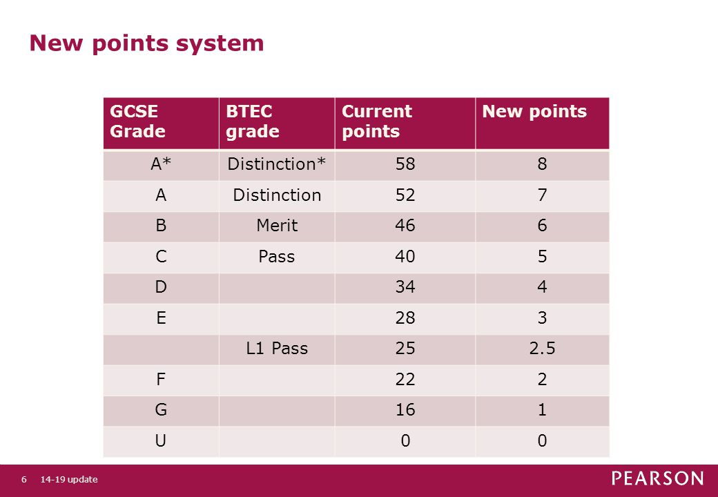 New points system GCSE Grade BTEC grade Current points New points A*Distinction*588 ADistinction527 BMerit466 CPass405 D344 E283 L1 Pass252.5 F222 G161 U update6