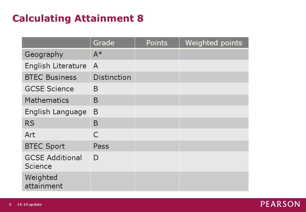 10 Calculating Attainment 8 examples are for illustration purposes only GradePointsWeighted points GeographyA* English LiteratureA714 BTEC BusinessDistinction GCSE ScienceB MathematicsB612 English LanguageB RSB ArtC BTEC SportPass Additional Science D Weighted attainment 14-19 update