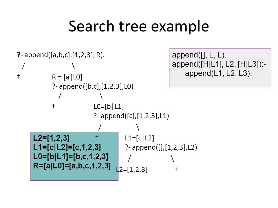 Search tree example ?- append([a,b,c],[1,2,3], R).