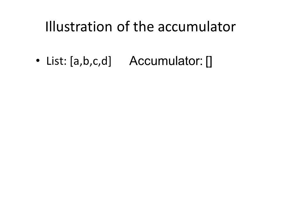 Illustration of the accumulator List: [a,b,c,d] Accumulator: []
