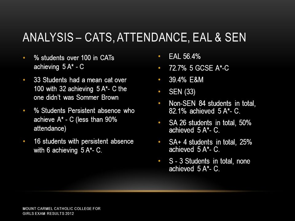 % students over 100 in CATs achieving 5 A* - C 33 Students had a mean cat over 100 with 32 achieving 5 A*- C the one didn't was Sommer Brown % Students Persistent absence who achieve A* - C (less than 90% attendance) 16 students with persistent absence with 6 achieving 5 A*- C.