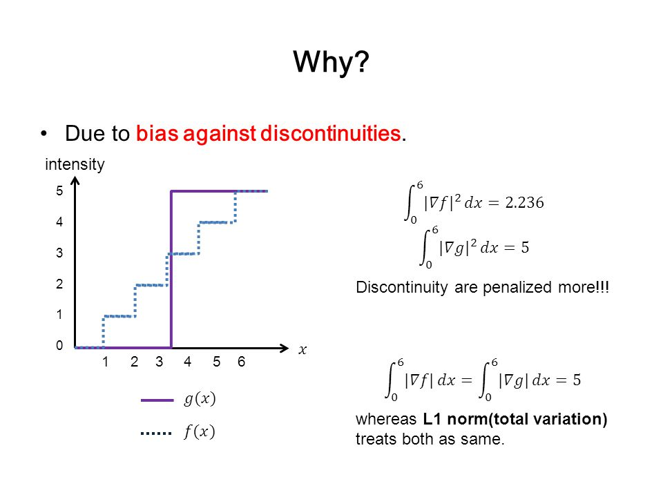 Why. Due to bias against discontinuities.