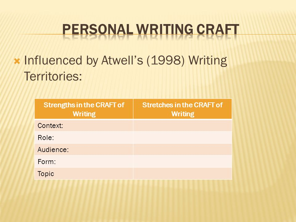  Influenced by Atwell's (1998) Writing Territories: Strengths in the CRAFT of Writing Stretches in the CRAFT of Writing Context: Role: Audience: Form: Topic