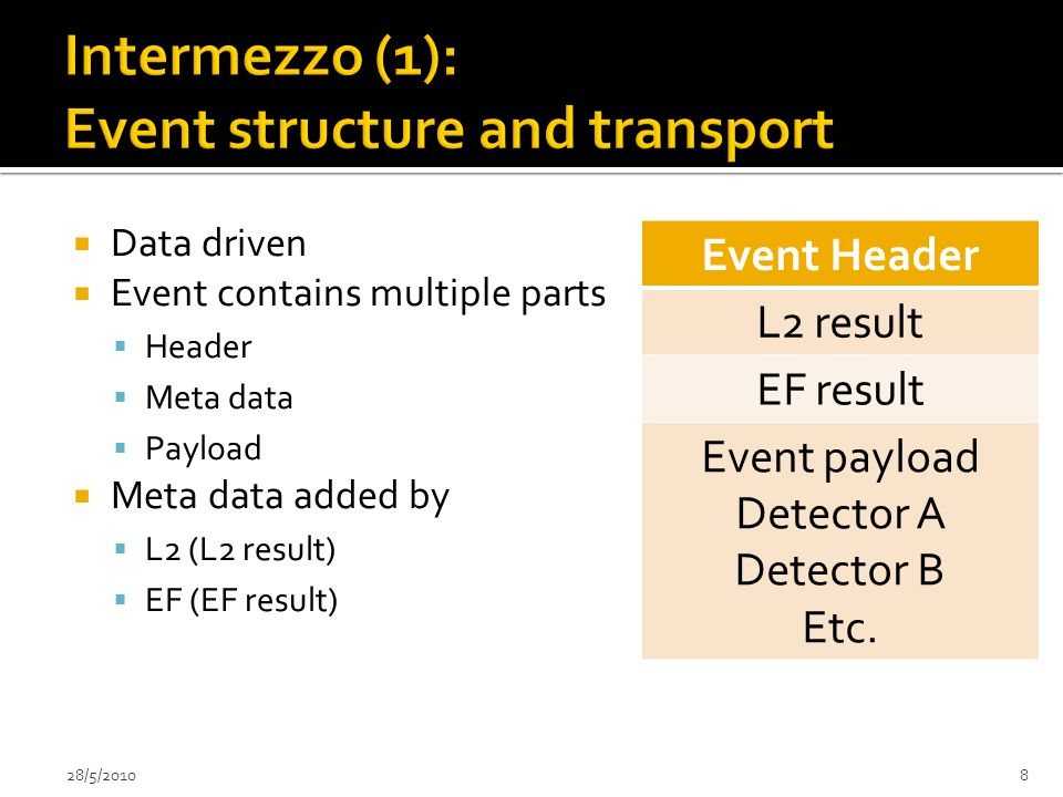 Data driven  Event contains multiple parts  Header  Meta data  Payload  Meta data added by  L2 (L2 result)  EF (EF result) 28/5/20108 Event Header L2 result EF result Event payload Detector A Detector B Etc.