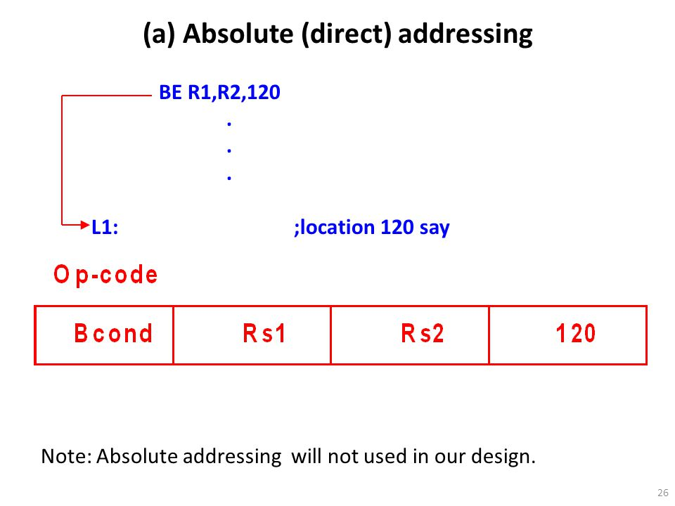 26 (a) Absolute (direct) addressing BE R1,R2,120. L1:;location 120 say Note: Absolute addressing will not used in our design.