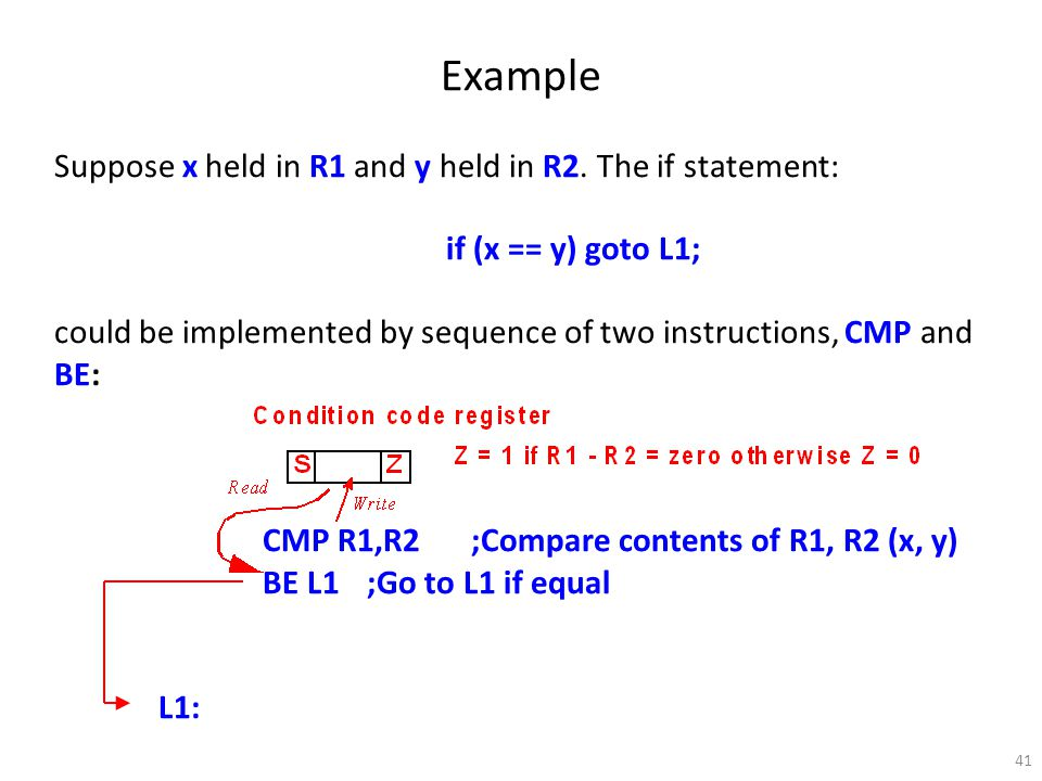 41 Example Suppose x held in R1 and y held in R2. The if statement: if (x == y) goto L1; could be implemented by sequence of two instructions, CMP and