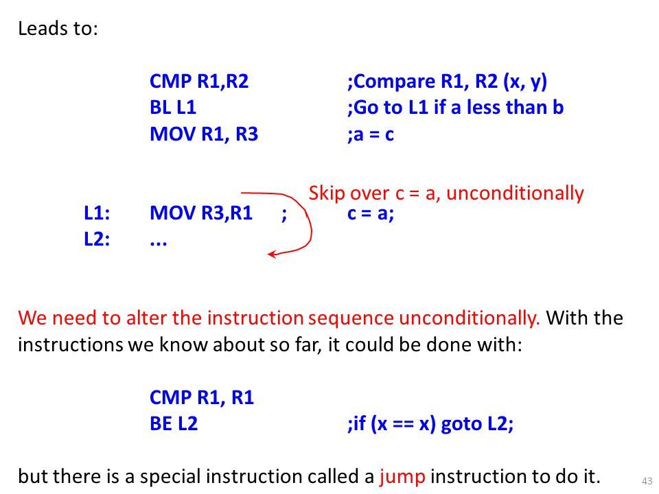 43 Leads to: CMP R1,R2;Compare R1, R2 (x, y) BL L1;Go to L1 if a less than b MOV R1, R3;a = c L1:MOV R3,R1;c = a; L2:...