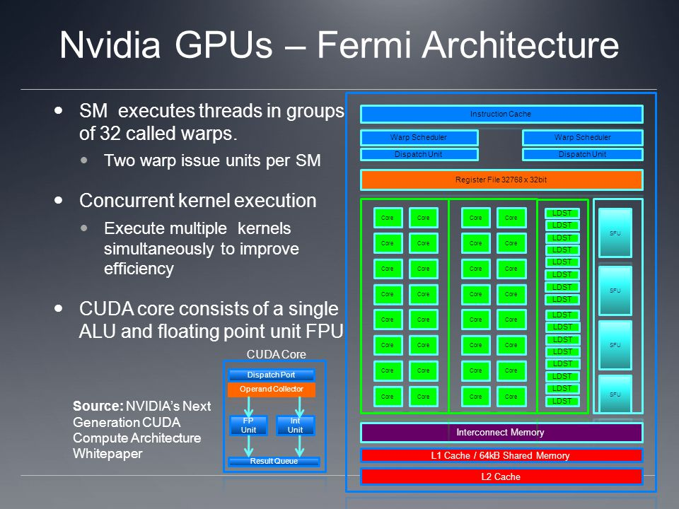 Nvidia GPUs – Fermi Architecture SM executes threads in groups of 32 called warps.