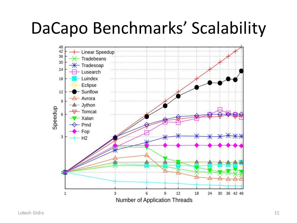 DaCapo Benchmarks' Scalability Lokesh Gidra11