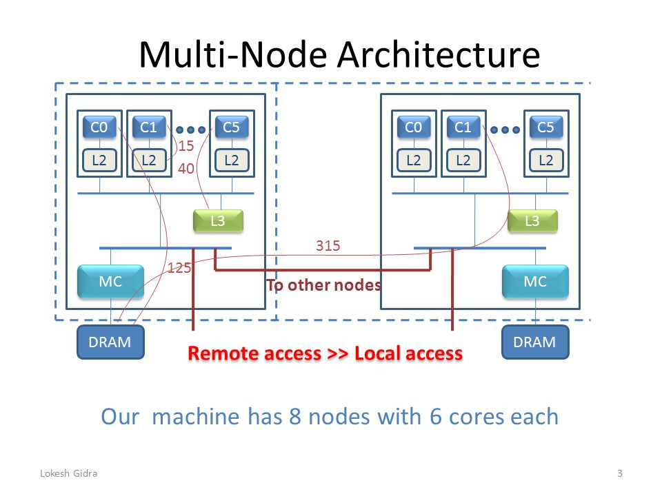 Multi-Node Architecture C0 C1 C5 L2 L3 MC DRAM C0 C1 C5 L2 L3 MC DRAM Our machine has 8 nodes with 6 cores each Remote access >> Local access To other