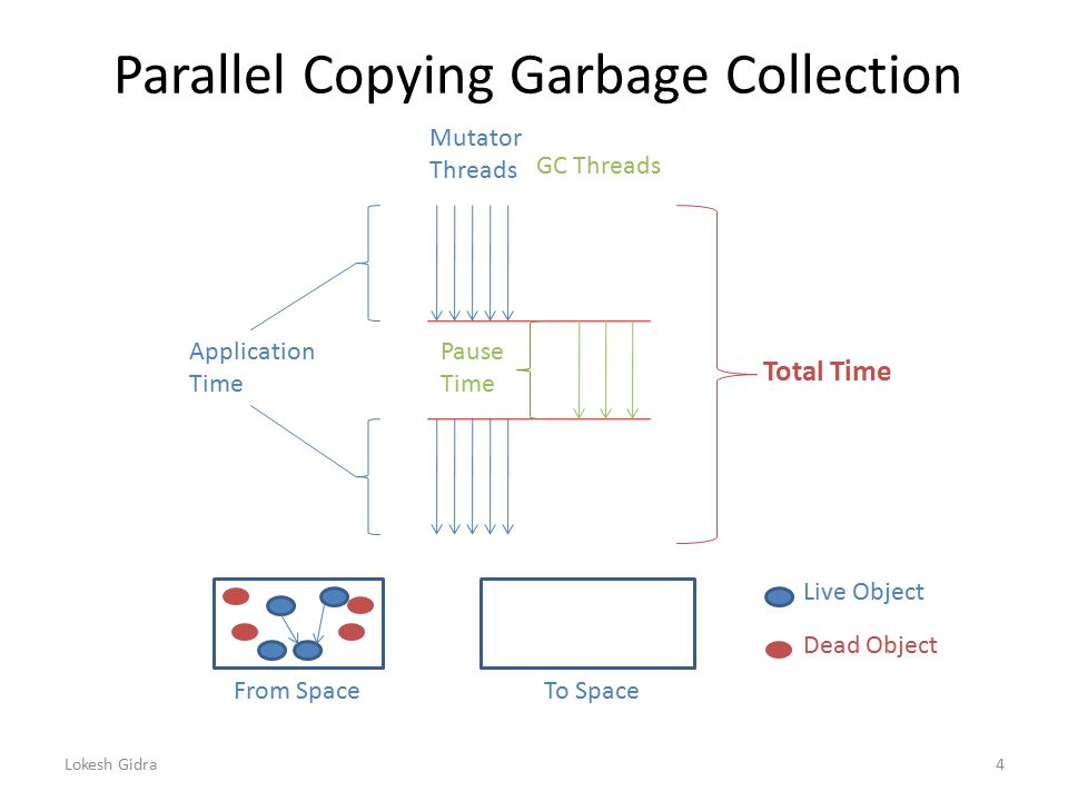 Parallel Copying Garbage Collection Pause Time Application Time Mutator Threads GC Threads From SpaceTo Space Live Object Dead Object Total Time Lokesh Gidra4
