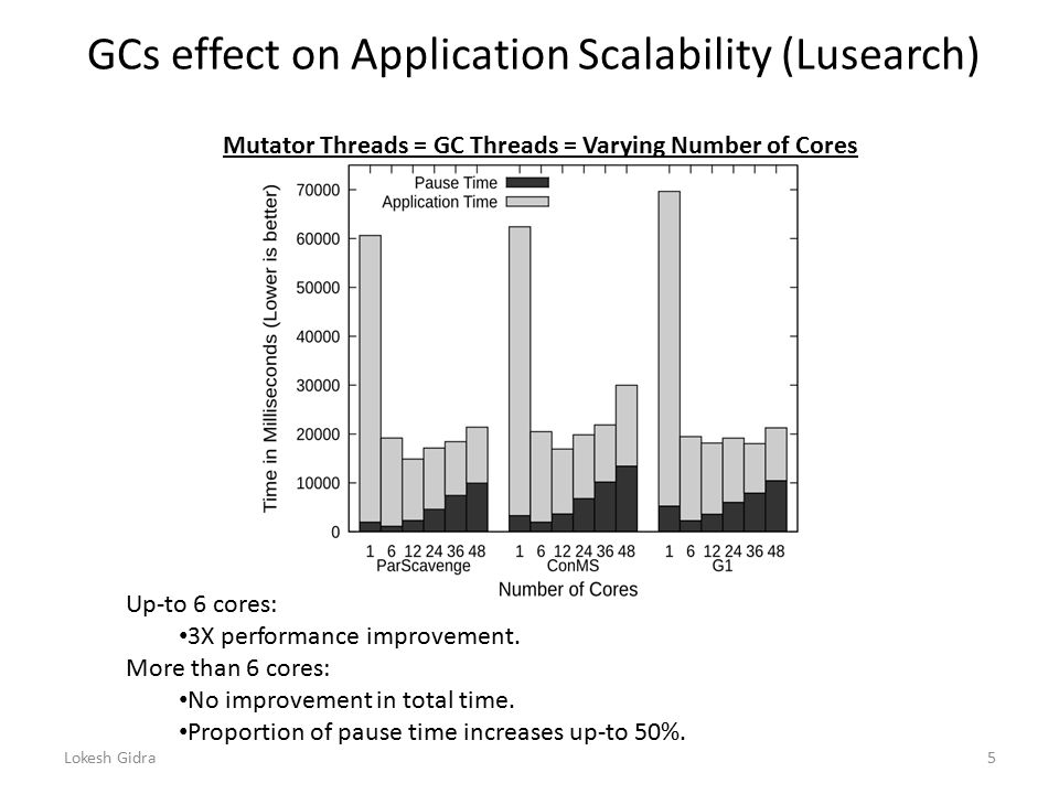 GCs effect on Application Scalability (Lusearch) Up-to 6 cores: 3X performance improvement.