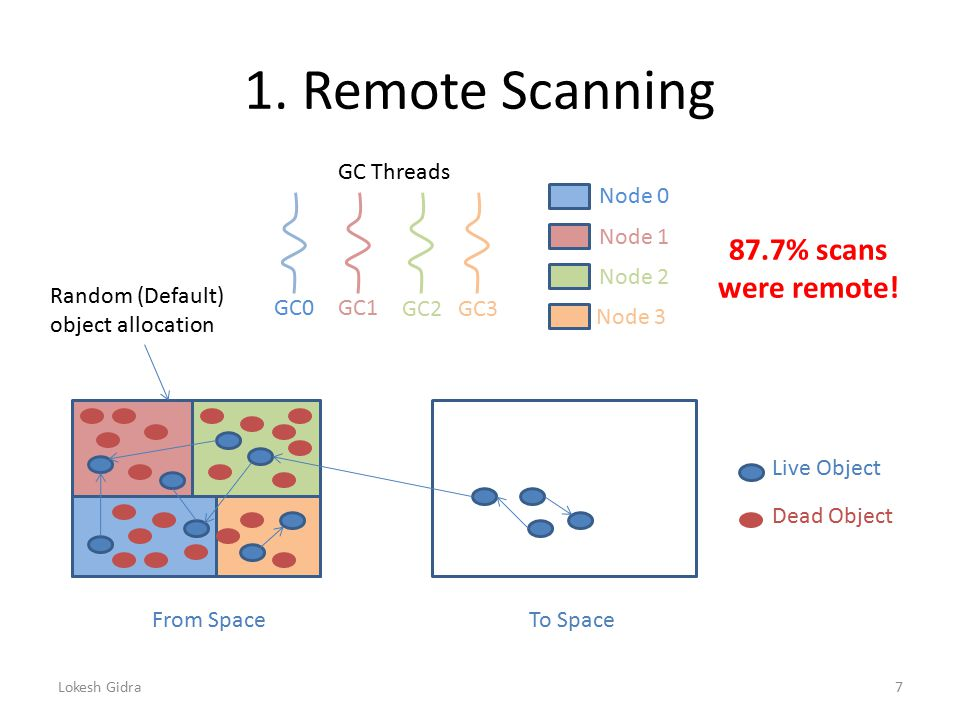 1. Remote Scanning From SpaceTo Space Live Object Dead Object Node 0 Node 1 Node 2 Node 3 GC Threads GC0GC1 GC2GC3 Lokesh Gidra7 87.7% scans were remo