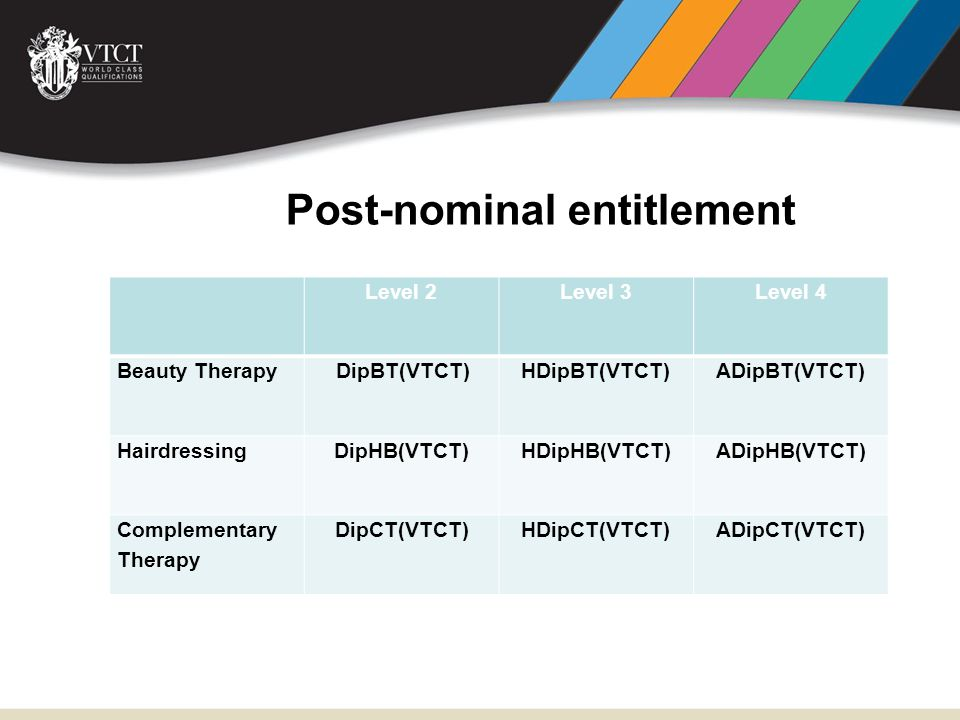 Post-nominal entitlement Level 2Level 3Level 4 Beauty TherapyDipBT(VTCT)HDipBT(VTCT)ADipBT(VTCT) HairdressingDipHB(VTCT)HDipHB(VTCT)ADipHB(VTCT) Complementary Therapy DipCT(VTCT)HDipCT(VTCT)ADipCT(VTCT)