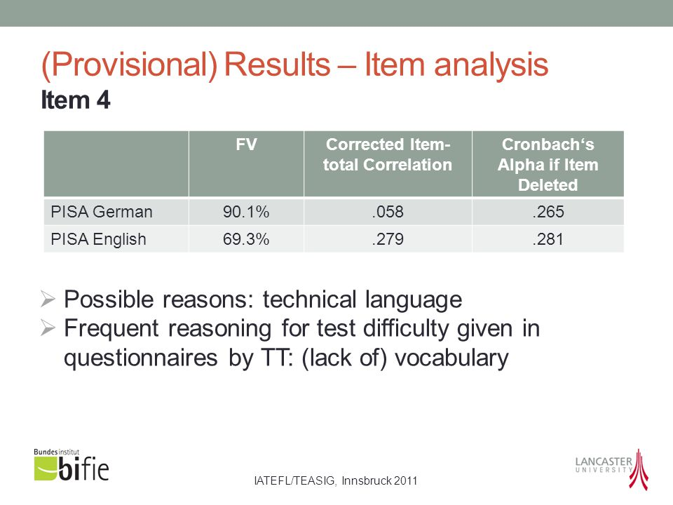 IATEFL/TEASIG, Innsbruck 2011 (Provisional) Results – Item analysis Item 4 FVCorrected Item- total Correlation Cronbach's Alpha if Item Deleted PISA German 90.1%.058.265 PISA English 69.3%.279.281  Possible reasons: technical language  Frequent reasoning for test difficulty given in questionnaires by TT: (lack of) vocabulary