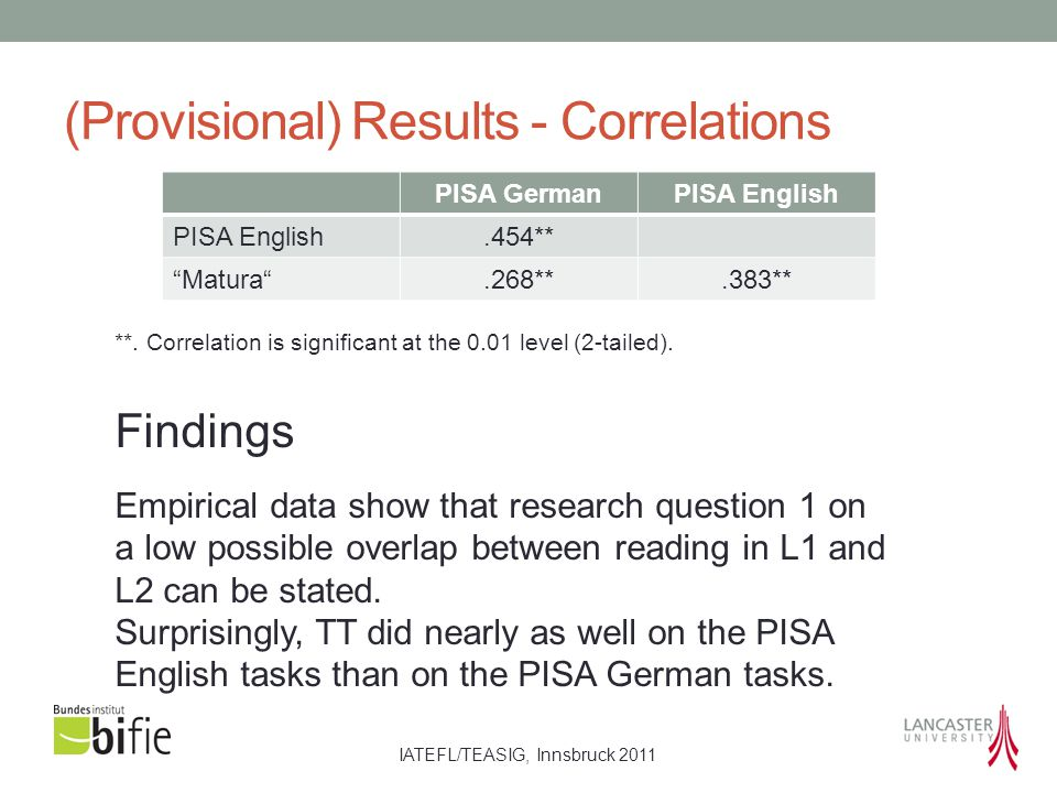 "IATEFL/TEASIG, Innsbruck 2011 (Provisional) Results - Correlations PISA GermanPISA English.454** ""Matura"".268**.383** Findings Empirical data show tha"