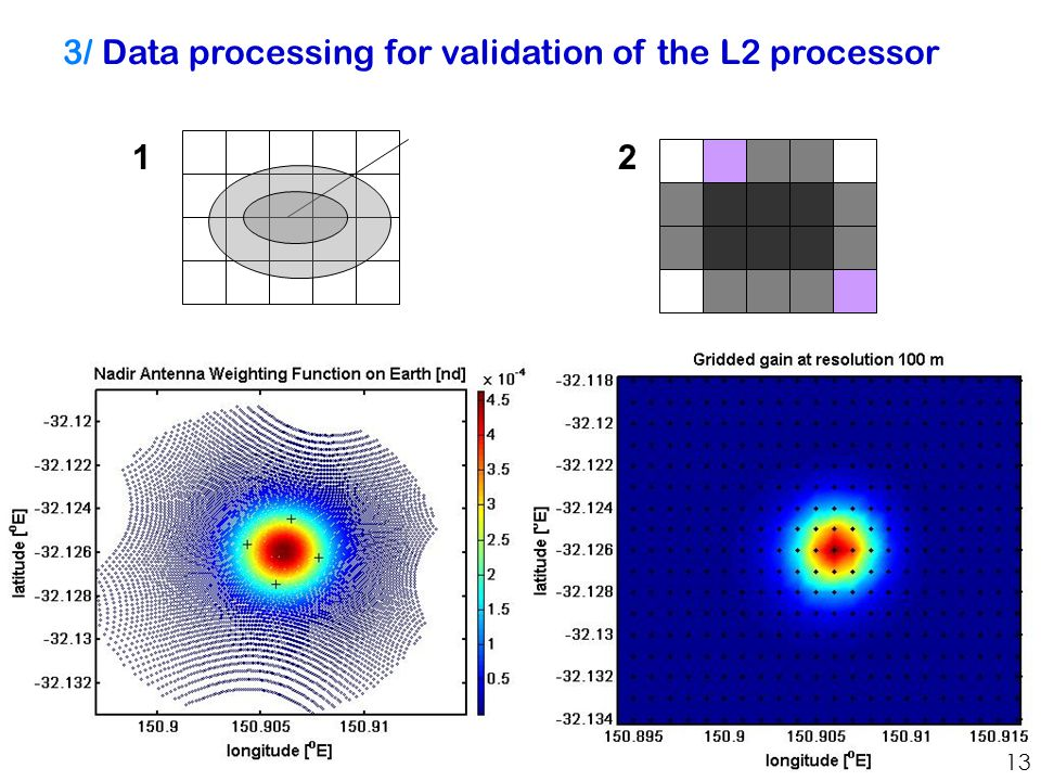 3/ Data processing for validation of the L2 processor 12 13