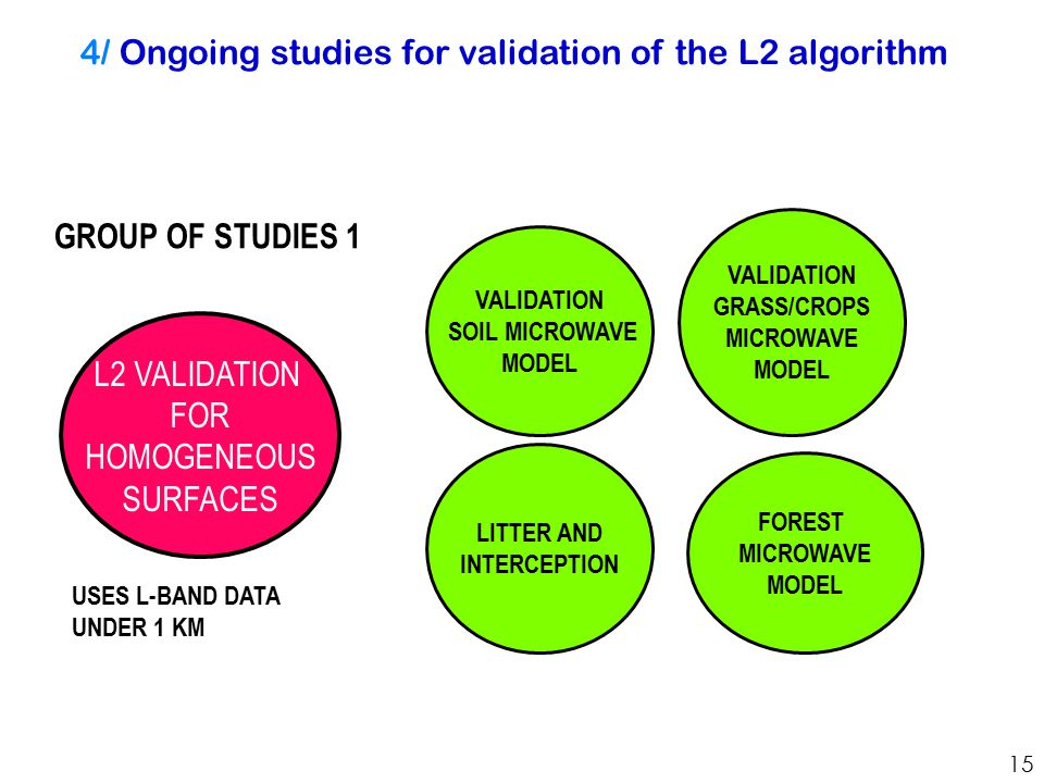 4/ Ongoing studies for validation of the L2 algorithm L2 VALIDATION FOR HOMOGENEOUS SURFACES VALIDATION GRASS/CROPS MICROWAVE MODEL LITTER AND INTERCEPTION VALIDATION SOIL MICROWAVE MODEL FOREST MICROWAVE MODEL GROUP OF STUDIES 1 USES L-BAND DATA UNDER 1 KM 15