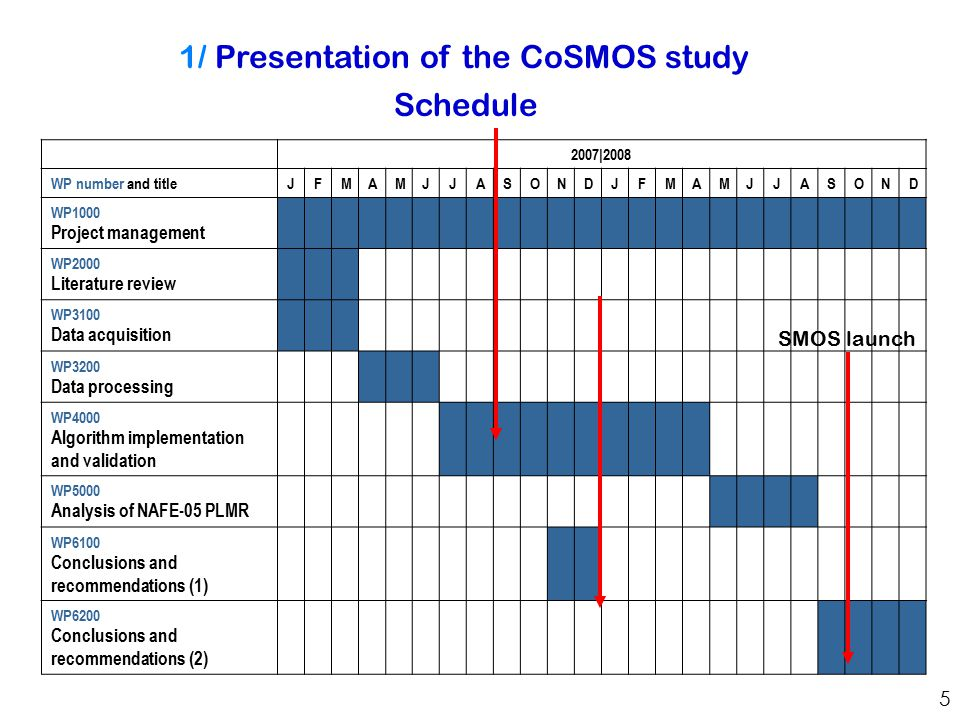 5 1/ Presentation of the CoSMOS study Schedule 2007|2008 WP number and title JFMAMJJASONDJFMAMJJASOND WP1000 Project management WP2000 Literature review WP3100 Data acquisition WP3200 Data processing WP4000 Algorithm implementation and validation WP5000 Analysis of NAFE-05 PLMR WP6100 Conclusions and recommendations (1) WP6200 Conclusions and recommendations (2) SMOS launch