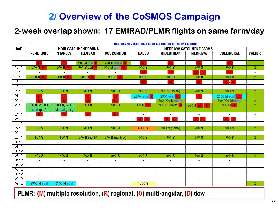 9 2/ Overview of the CoSMOS Campaign PLMR: (M) multiple resolution, (R) regional, (  ) multi-angular, (D) dew 2-week overlap shown: 17 EMIRAD/PLMR flights on same farm/day