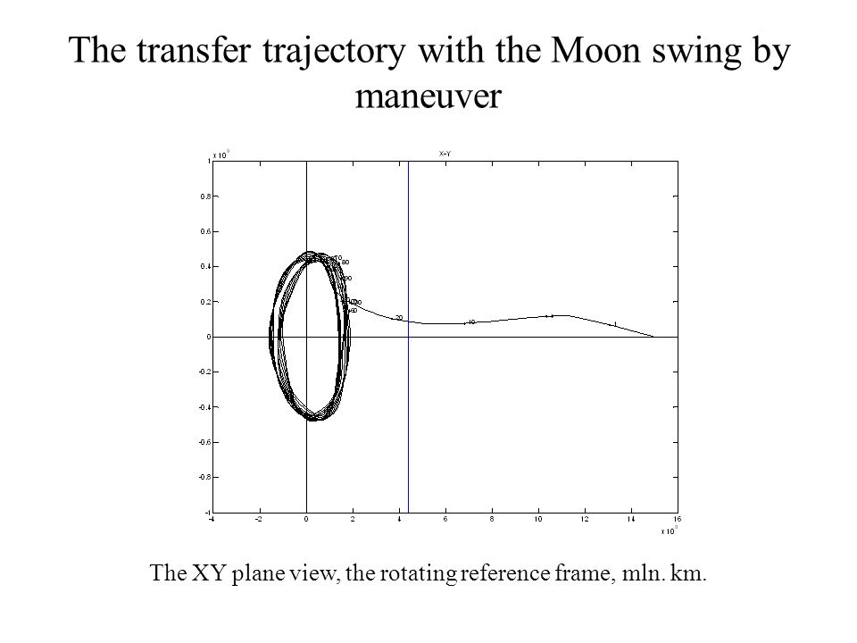 The transfer trajectory with the Moon swing by maneuver The XY plane view, the rotating reference frame, mln.