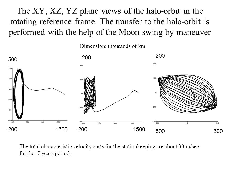 The XY, XZ, YZ plane views of the halo-orbit in the rotating reference frame.