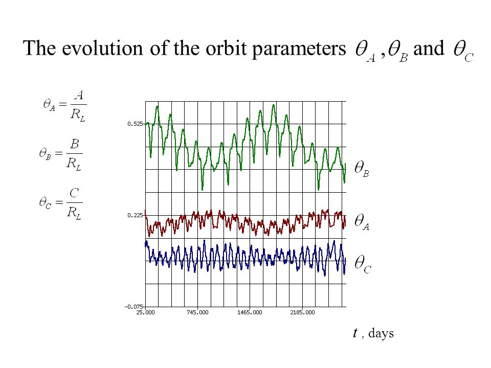 The evolution of the orbit parameters, and t, days