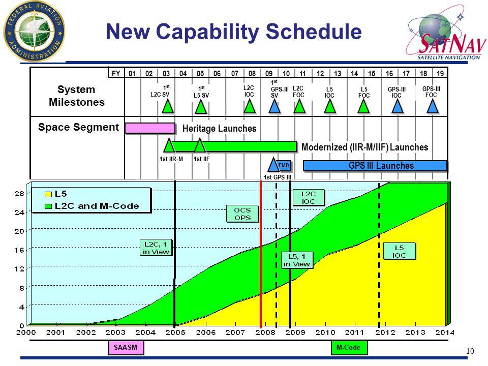 10 SAASMM-Code System Milestones Space Segment 18010203040506070809101112131415161719FY Modernized (IIR-M/IIF) Launches Heritage Launches GPS-III FOC GPS-III IOC GPS III Launches 1st IIR-M1st IIF GPS III Launches L5 IOC L5 FOC EMD 1 st GPS-III SV 1 st L5 SV 1 st L2C SV 1st GPS III New Capability Schedule L2C IOC L2C FOC
