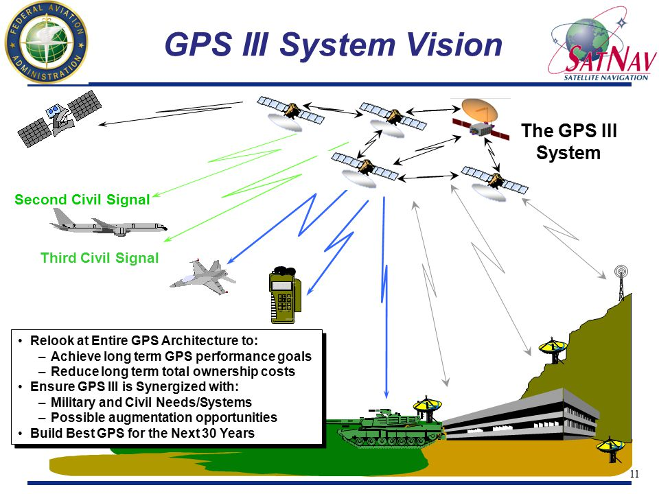 11 Second Civil Signal Third Civil Signal 1 ON 3 menu 2 Rockwell 4 5 6 7 WPT 8 POS 9 NAV CLR MARK 0 OFF NUM LOCK FIX FOM 1 N 42* 01 46.12 W 091* 38' 54.36 EL + 00862 ft ZEROIZE The GPS III System Relook at Entire GPS Architecture to: –Achieve long term GPS performance goals –Reduce long term total ownership costs Ensure GPS III is Synergized with: –Military and Civil Needs/Systems –Possible augmentation opportunities Build Best GPS for the Next 30 Years Relook at Entire GPS Architecture to: –Achieve long term GPS performance goals –Reduce long term total ownership costs Ensure GPS III is Synergized with: –Military and Civil Needs/Systems –Possible augmentation opportunities Build Best GPS for the Next 30 Years GPS III System Vision