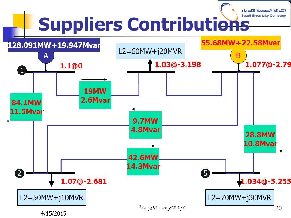 4/15/2015 ندوة التعريفات الكهربائية 20 Suppliers Contributions AB L2=50MW+j10MVR L2=70MW+j30MVR L2=60MW+j20MVR 1.1@0 1.07@-2.681 1.03@-3.1981.077@-2.7