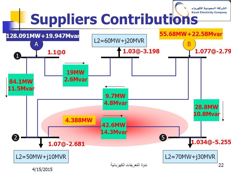 4/15/2015 ندوة التعريفات الكهربائية 22 Suppliers Contributions AB L2=50MW+j10MVR L2=70MW+j30MVR L2=60MW+j20MVR 1.1@0 1.07@-2.681 1.03@-3.1981.077@-2.7