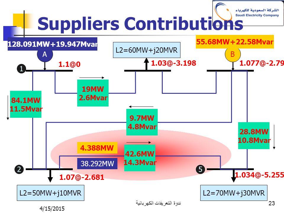 4/15/2015 ندوة التعريفات الكهربائية 23 Suppliers Contributions AB L2=50MW+j10MVR L2=70MW+j30MVR L2=60MW+j20MVR 1.1@0 1.07@-2.681 1.03@-3.1981.077@-2.7