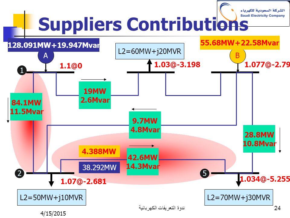 4/15/2015 ندوة التعريفات الكهربائية 24 Suppliers Contributions AB L2=50MW+j10MVR L2=70MW+j30MVR L2=60MW+j20MVR 1.1@0 1.07@-2.681 1.03@-3.1981.077@-2.7
