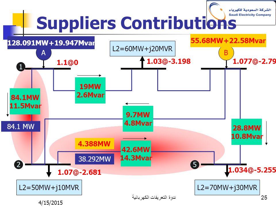 4/15/2015 ندوة التعريفات الكهربائية 25 Suppliers Contributions AB L2=50MW+j10MVR L2=70MW+j30MVR L2=60MW+j20MVR 1.1@0 1.07@-2.681 1.03@-3.1981.077@-2.7