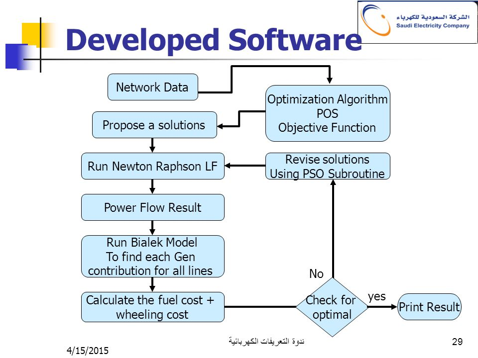 4/15/2015 ندوة التعريفات الكهربائية 29 Developed Software Network Data Run Newton Raphson LF Power Flow Result Optimization Algorithm POS Objective Function Propose a solutions Revise solutions Using PSO Subroutine Run Bialek Model To find each Gen contribution for all lines Calculate the fuel cost + wheeling cost Check for optimal No Print Result yes