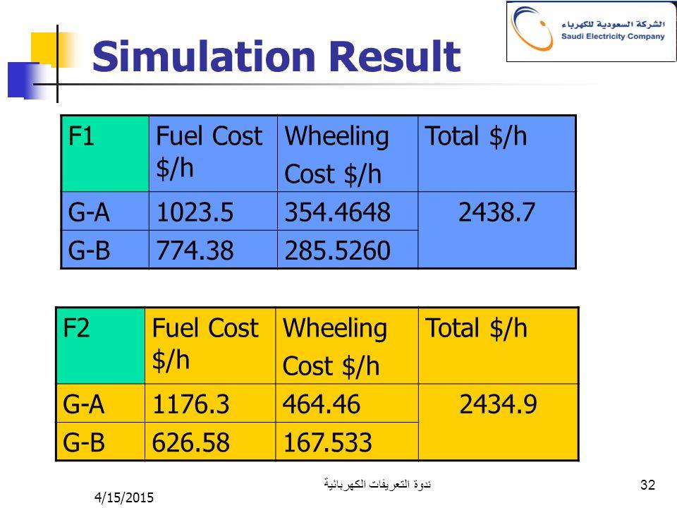4/15/2015 ندوة التعريفات الكهربائية 32 Simulation Result F2Fuel Cost $/h Wheeling Cost $/h Total $/h G-A1176.3464.462434.9 G-B626.58167.533 F1Fuel Cos