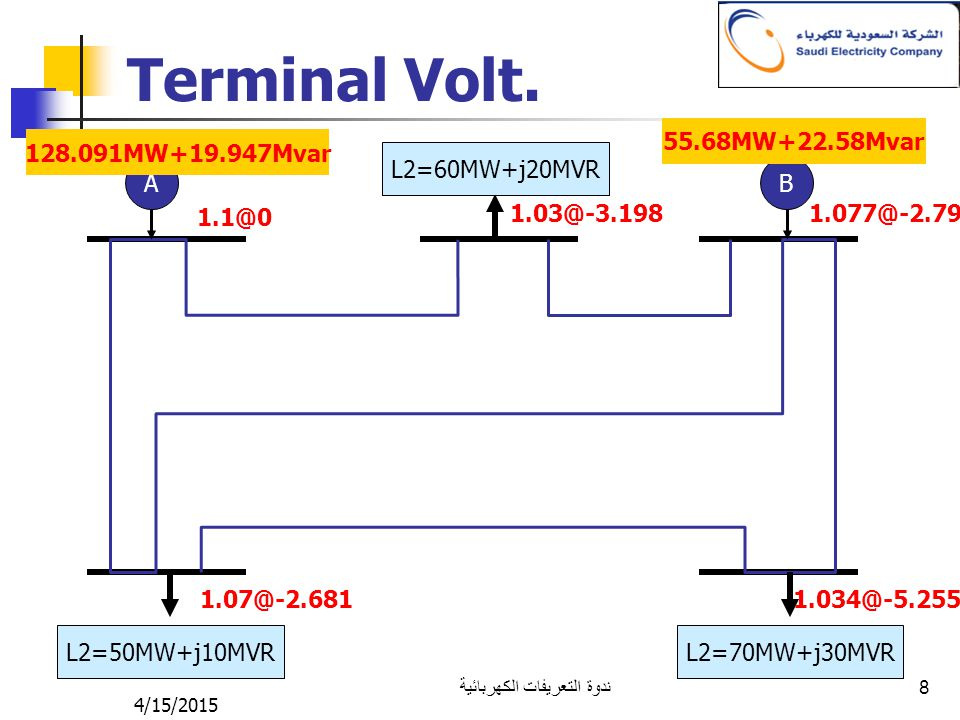 4/15/2015 ندوة التعريفات الكهربائية 8 Terminal Volt. AB L2=50MW+j10MVR L2=70MW+j30MVR L2=60MW+j20MVR 1.1@0 1.07@-2.681 1.03@-3.1981.077@-2.79 1.034@-5