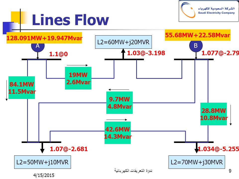 4/15/2015 ندوة التعريفات الكهربائية 9 Lines Flow AB L2=50MW+j10MVR L2=70MW+j30MVR L2=60MW+j20MVR 1.1@0 1.07@-2.681 1.03@-3.1981.077@-2.79 1.034@-5.255