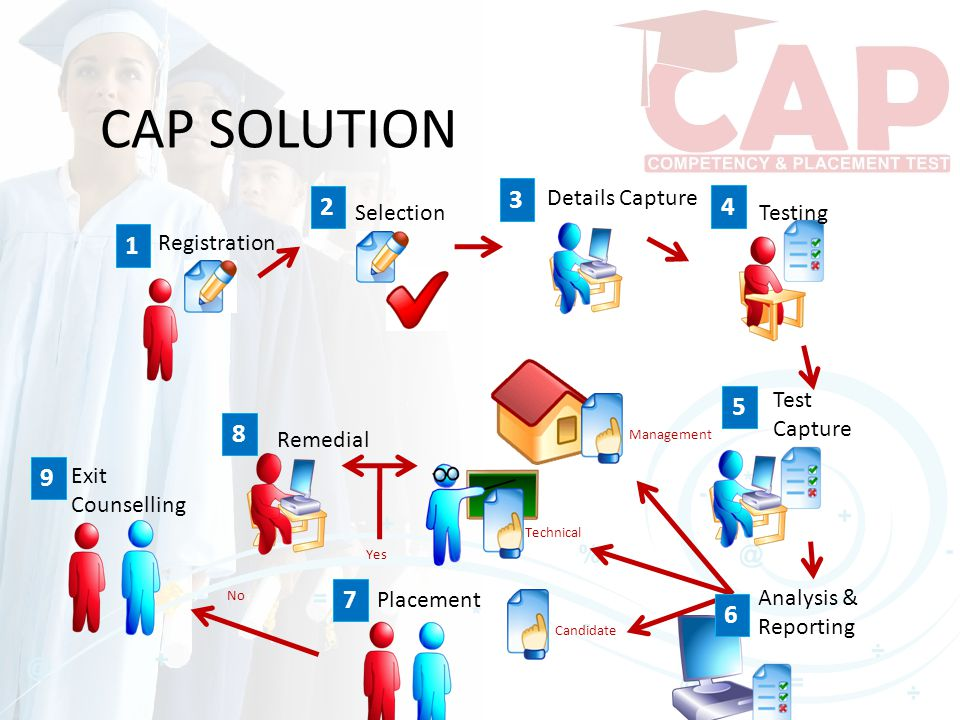 CAP SOLUTION Registration 1 Selection 2 Details Capture 3 Testing 4 5 Test Capture 6 Analysis & Reporting 7 Candidate Technical Management Placement 8 Remedial Yes No 9 Exit Counselling