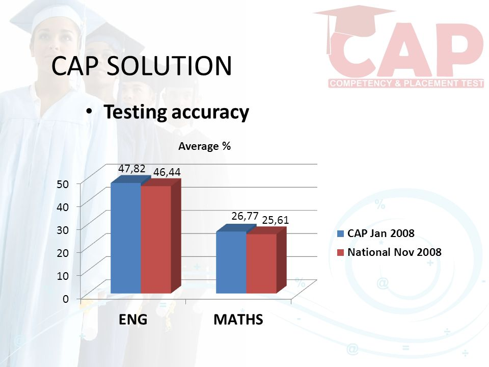 CAP SOLUTION Testing accuracy