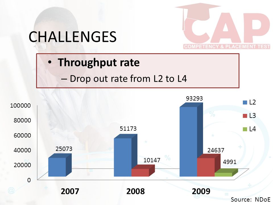 CHALLENGES Throughput rate – Drop out rate from L2 to L4 Source: NDoE