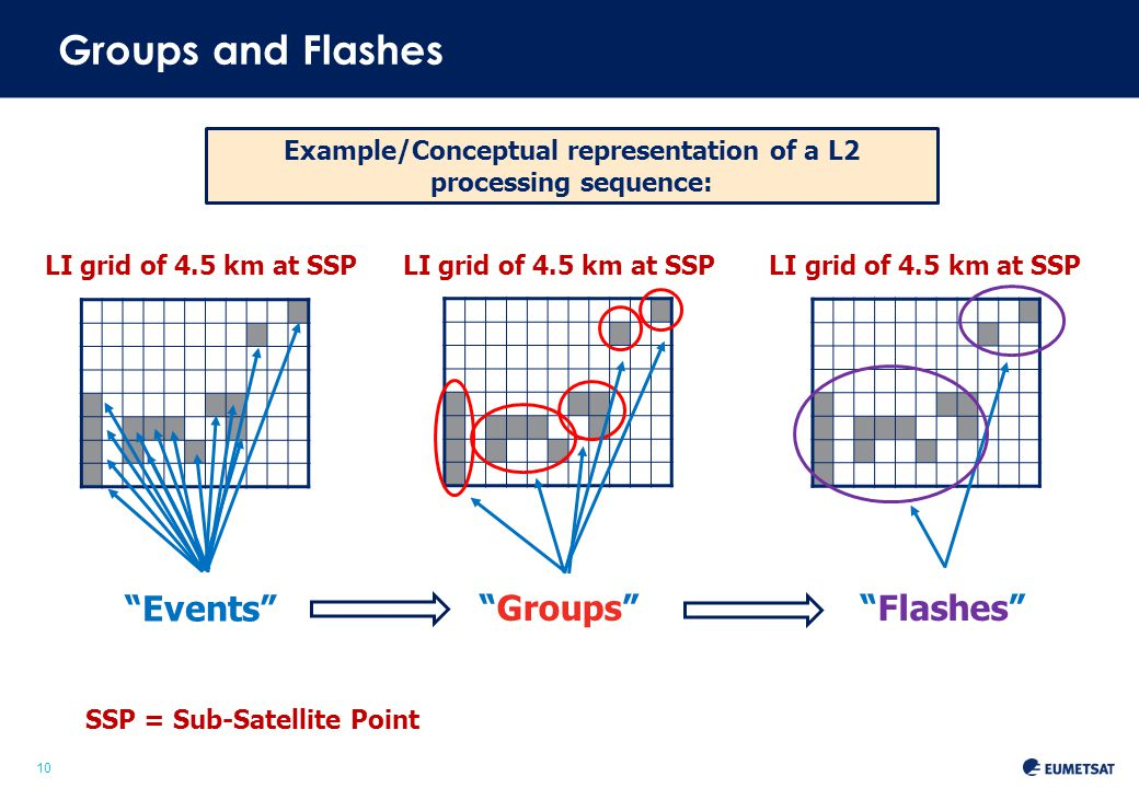 10 Example/Conceptual representation of a L2 processing sequence: Flashes Groups Groups and Flashes Events LI grid of 4.5 km at SSP LI grid of 4.5 km at SSP LI grid of 4.5 km at SSP SSP = Sub-Satellite Point