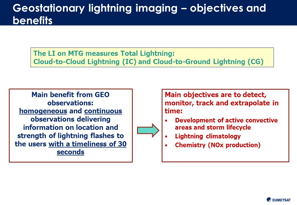4 Slide: 4 Detection of a Lightning Optical Signal Lightning with a background signal (bright clouds) changing with time: Lightning is not recognized by its bright radiance alone, but by its transient short pulse character (also against a bright background) Variable adapting threshold has to be used for each pixel which takes into account the change in the background radiance Lightning signal Background Time Radiation Energy at 777.4 nm Night Day