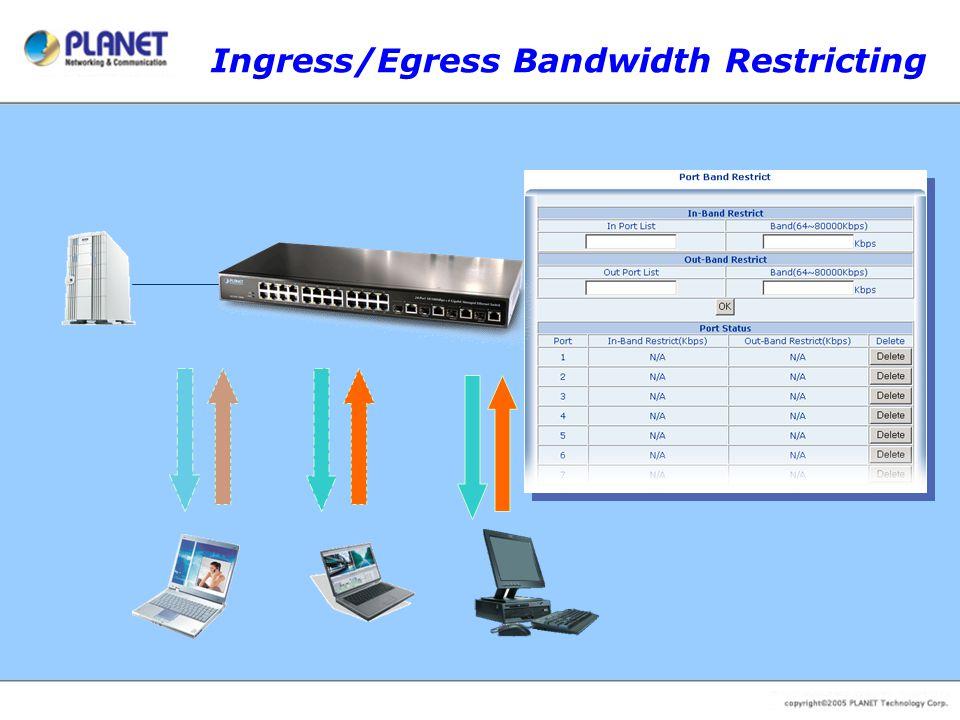Ingress/Egress Bandwidth Restricting